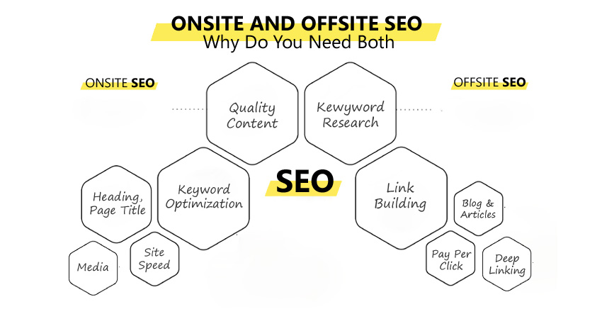Onsite And Offsite Marketing