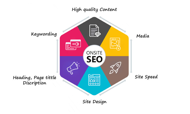 Onsite SEO Marketing