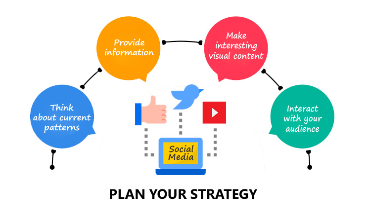 How To Create A Social Media Marketing Campaign