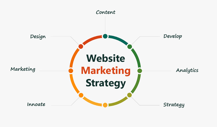 Website Marketing Strategy